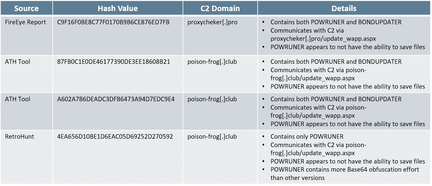 Researchers Discover New variants of APT34 Malware