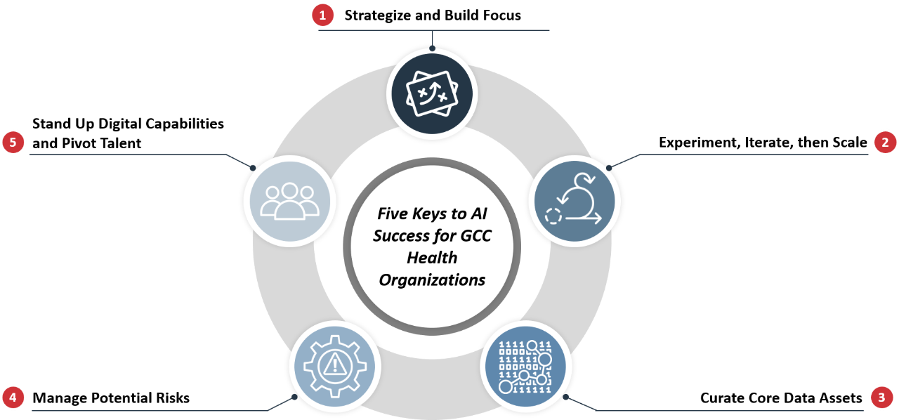 A graphic showing Booz Allen's Five Keys to AI Success for GCC Health Organizations
